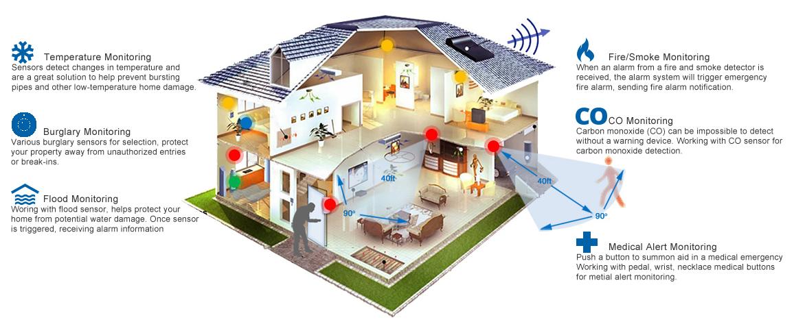 Smart Home Security Camera Burglar Fire Co Alarm Monitoring