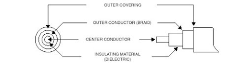 Coaxial Cable Construction : Coaxial cable for analogue video surveillance system