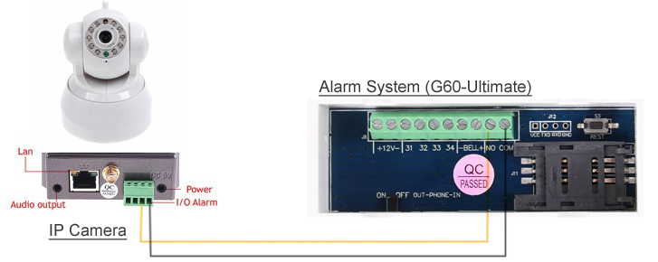 How To Connect Ip Camera To Alarm System Technology News