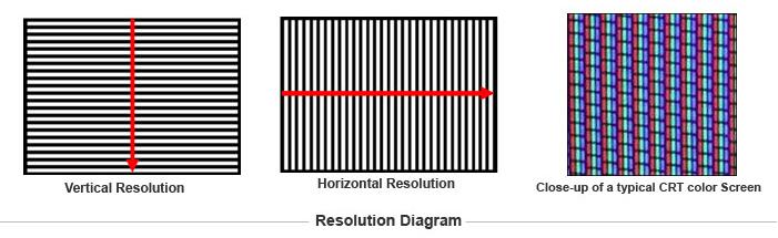 CCTV Tips TV Lines (Analog) vs Pixels (Digital Resolution)