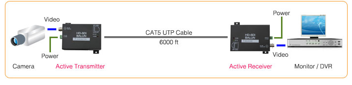cat 5 wiring diagrams camera