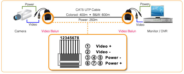 Use of video balun and CAT5 cable for CCTV Cameras