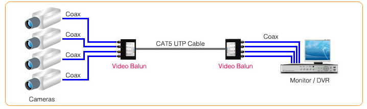 Use of video balun and CAT5 cable for CCTV CamerasUnifore