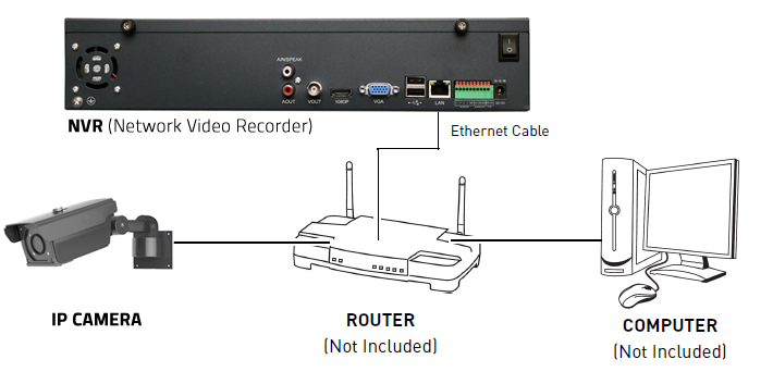 How to connect IP camera to NVR?
