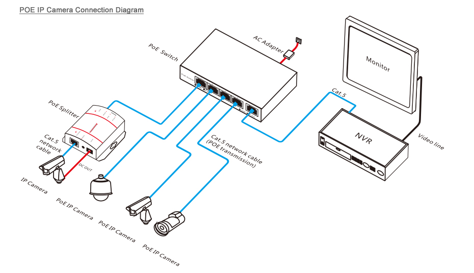 Ether  Cat 5e Junction Box on home security camera wiring