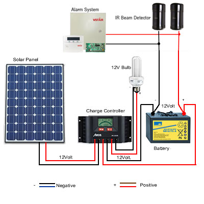 How To Connect Solar Power To Ir Beam Sensor And Alarm