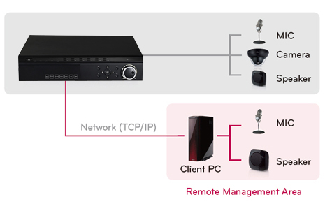 2 way audio NVR