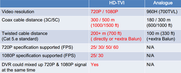 HD-TVI vs Analo