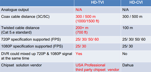 HD-TVI vs HD-CVI