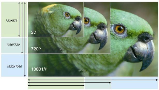 SD vs 720P vs 1080P