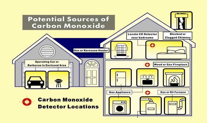 Standalone Carbon Monoxide Detector