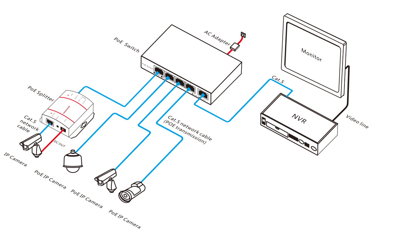 4ch Network Poe Switch For Ip Camera 10 100m Cat5 Wiring Diagram Power Over Ethernet Connection Applications