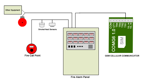 GSM communicator for fire alarm panel