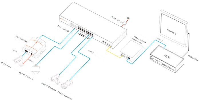 502_poe_connection 16ch poe switch ieee 802 3af for ip camera