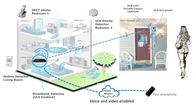DECT Alarm System and DECT Home Automation | Technology News