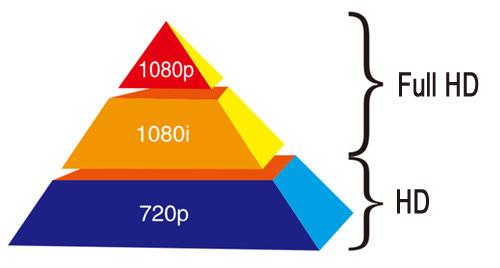 diferencias 720p vs 1080p cameras