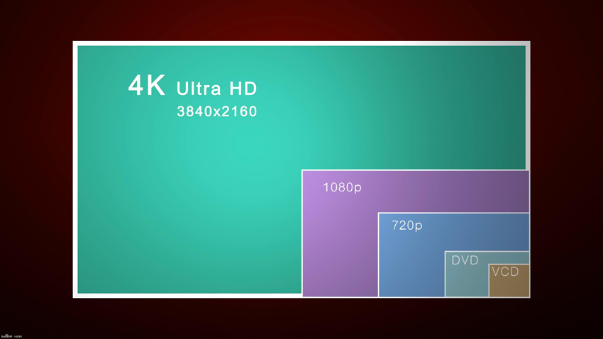 What S Sd Hd Full Hd Ultra Hd Technology News
