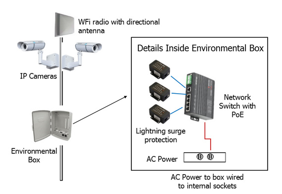 Wfi Radio on Ip Camera Work Diagram