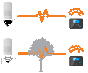 Wireless transmission with obstacles