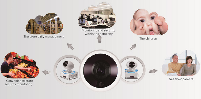 WiFi IP Camera for Business