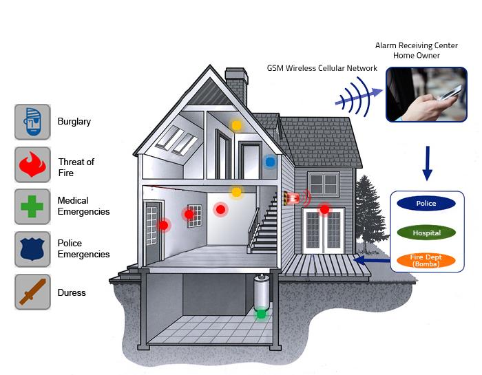 home alarm system plan